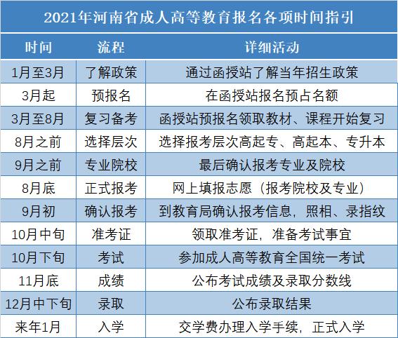河南成人高等教育报名