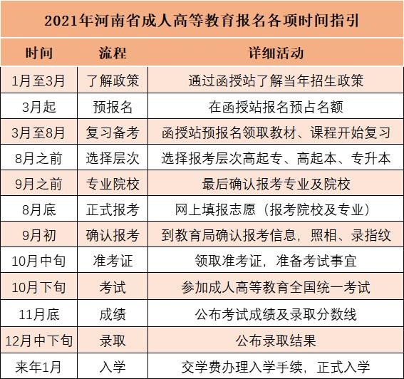 郑州成人大专考试难不难